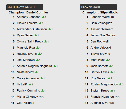 UFC Rankings update - August 9, 2016
