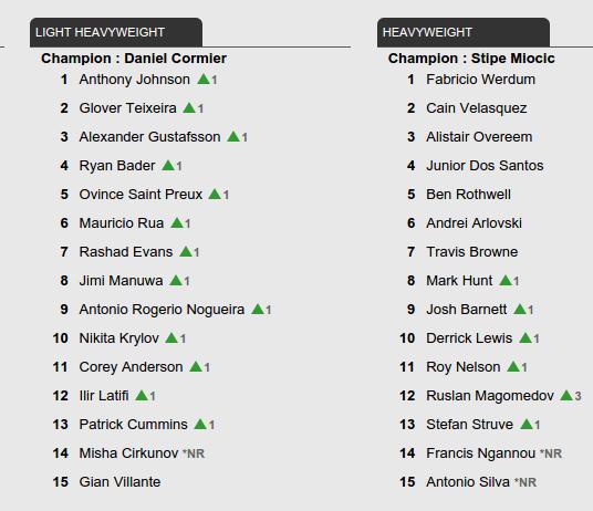 UFC Rankings update - August 9, 2016