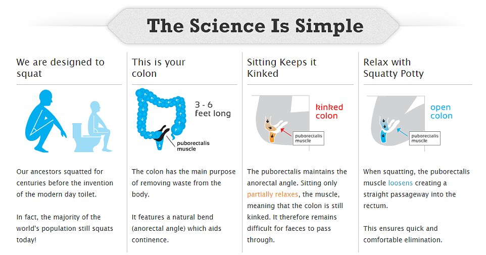 The Science is Simple with Squatty Potty