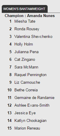UFC rankings - Oct. 12, 2016