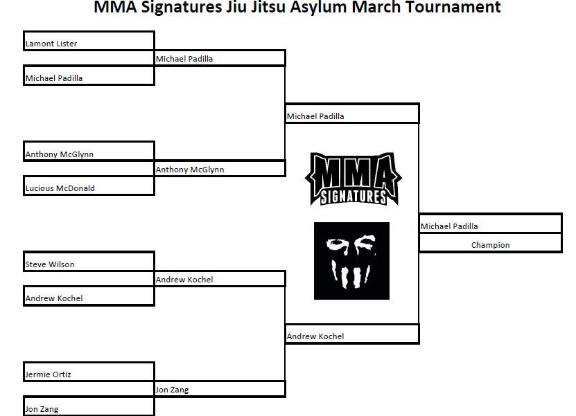 MMA Signatures Jiu Jitsu Aslyum Open Weight Submission Only Tournament Bracket