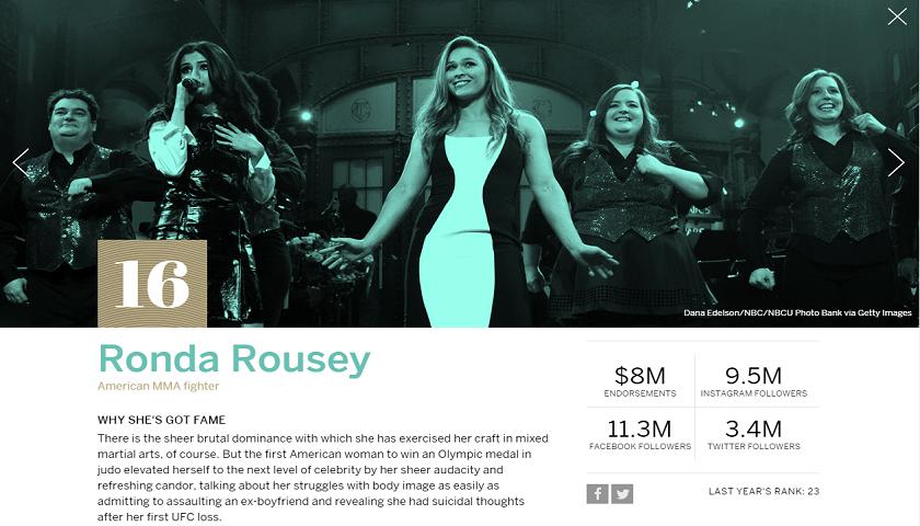 female athlete, Ronda Rousey named world's most famous female athlete