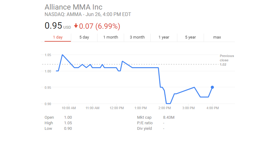 Alliance MMA stock hits lowest point since public trading began, closes at 95 cents a share