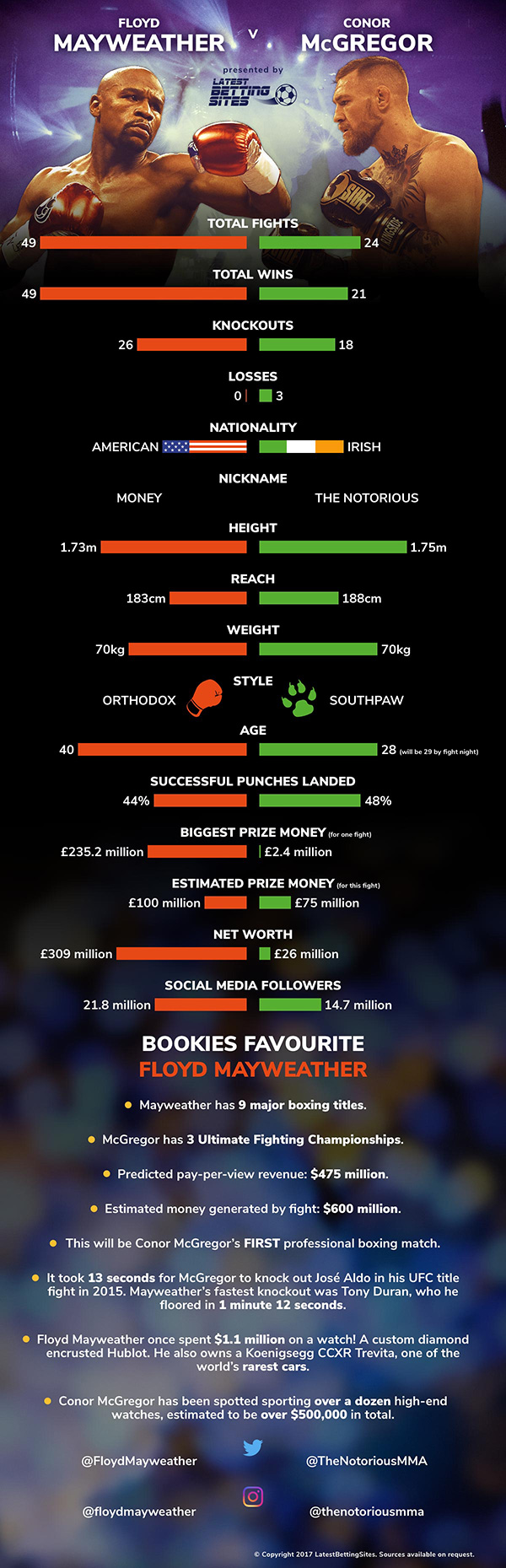Mayweather vs McGregor infographic
