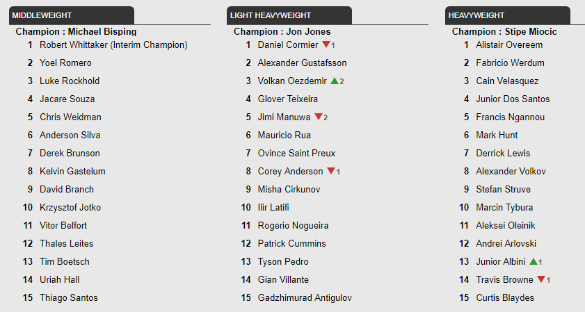 UFC rankings update - August 3, 2017