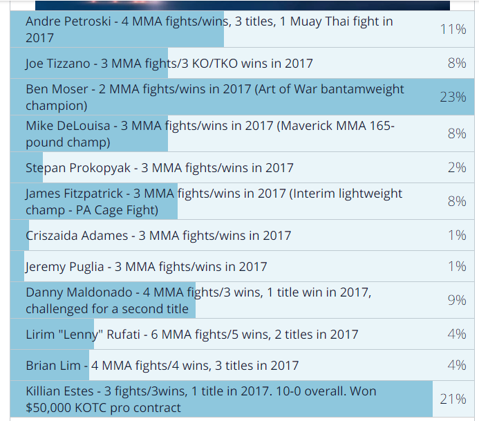 Amateur Fighter of the Year