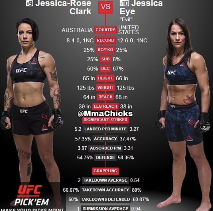 Jessica Eye vs Jessica-Rose Clark