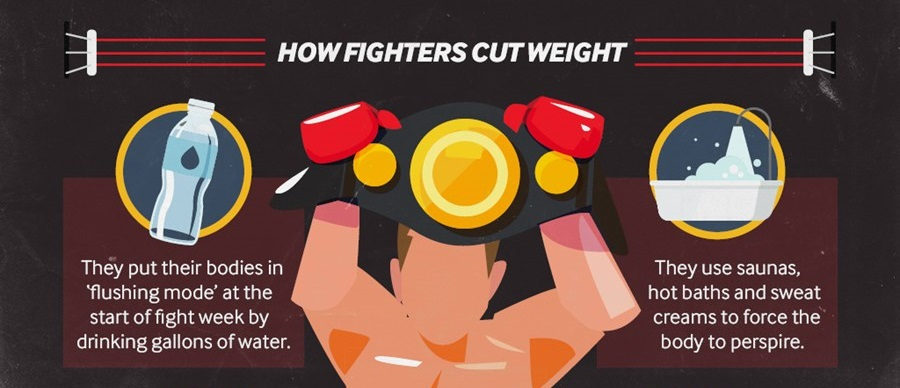 weight cutting