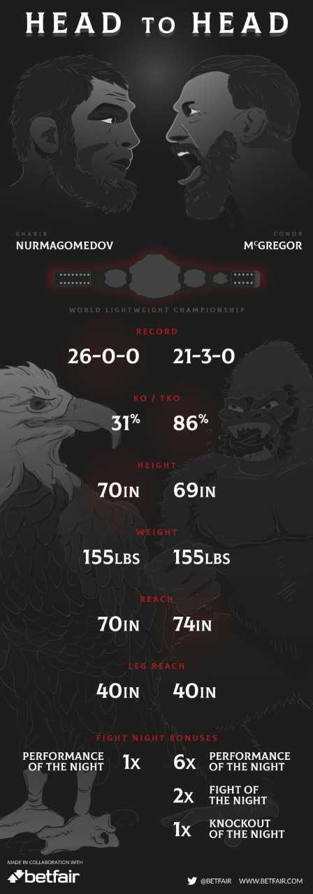 UFC 229 infographic