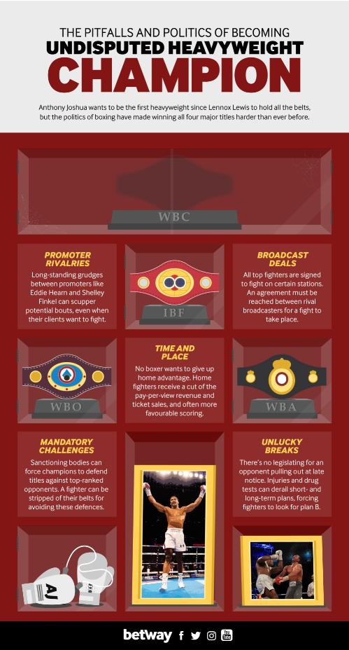 boxing, heavyweight champion